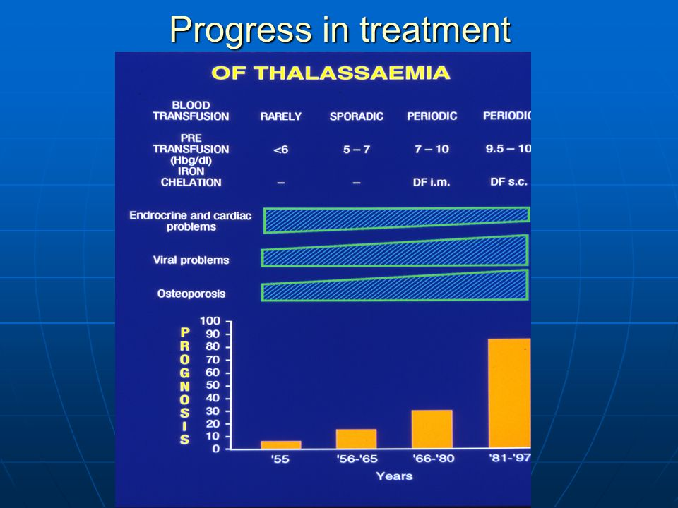 Progress in treatment