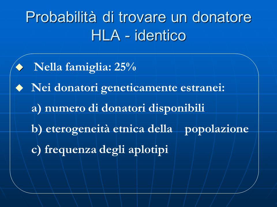 Probabilità di trovare un donatore HLA - identico