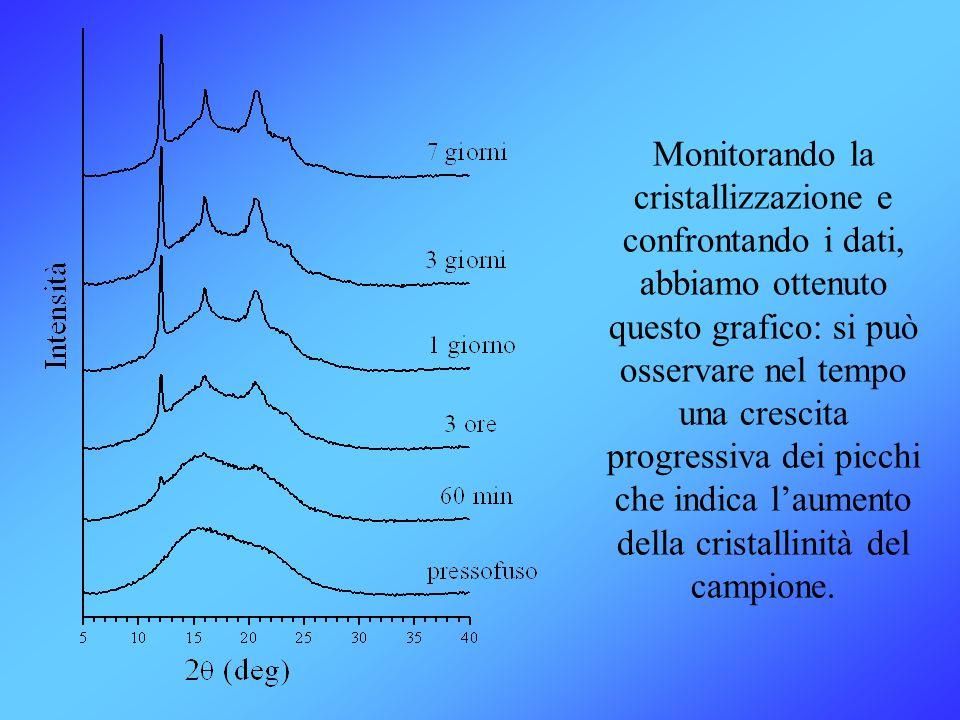 Monitorando la cristallizzazione e confrontando i dati, abbiamo ottenuto questo grafico: si può osservare nel tempo una crescita progressiva dei picchi che indica l'aumento della cristallinità del campione.