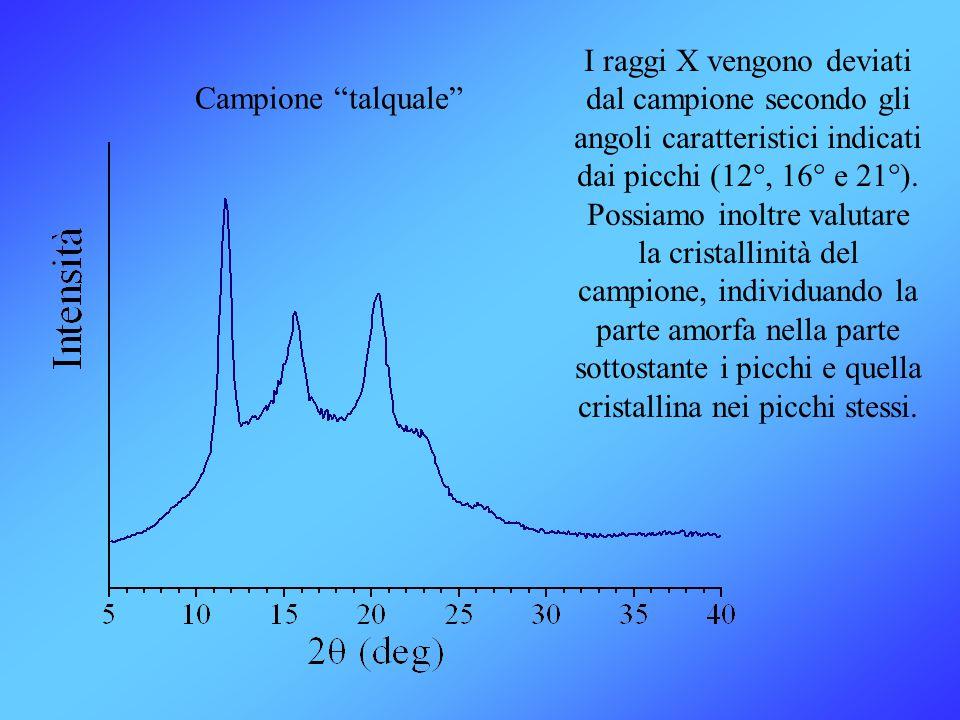 I raggi X vengono deviati dal campione secondo gli angoli caratteristici indicati dai picchi (12°, 16° e 21°). Possiamo inoltre valutare la cristallinità del campione, individuando la parte amorfa nella parte sottostante i picchi e quella cristallina nei picchi stessi.
