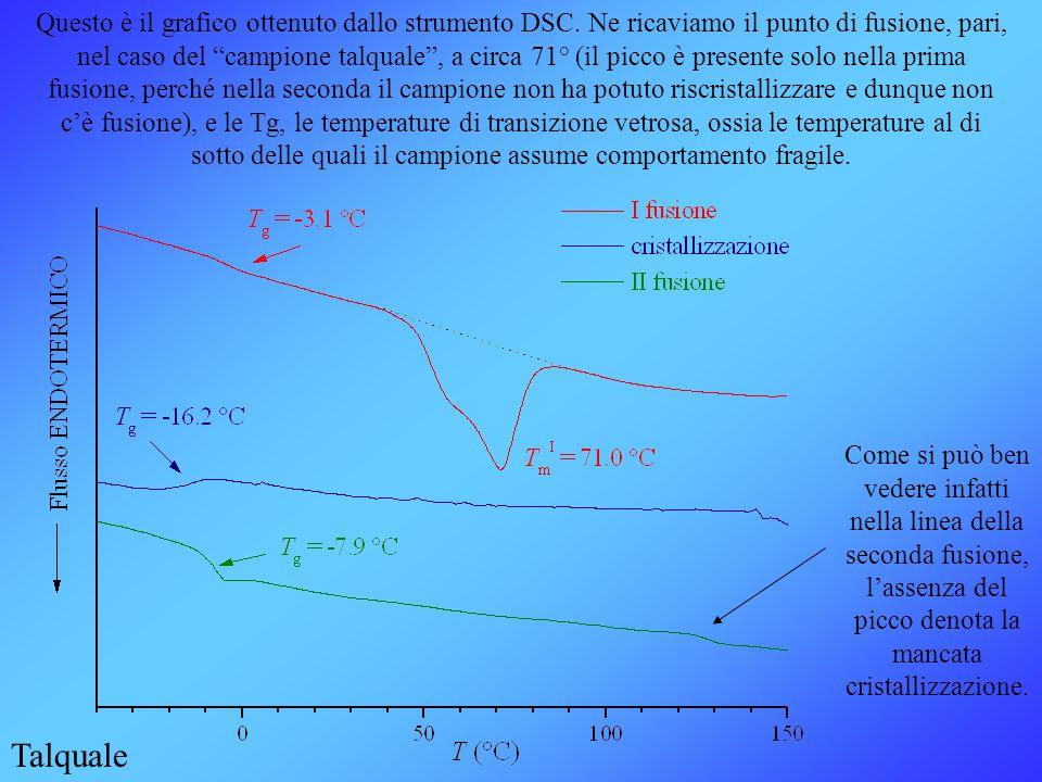 Questo è il grafico ottenuto dallo strumento DSC