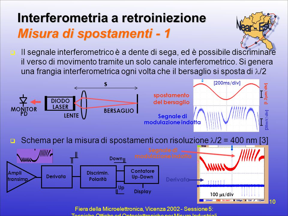 Interferometria a retroiniezione Misura di spostamenti - 1
