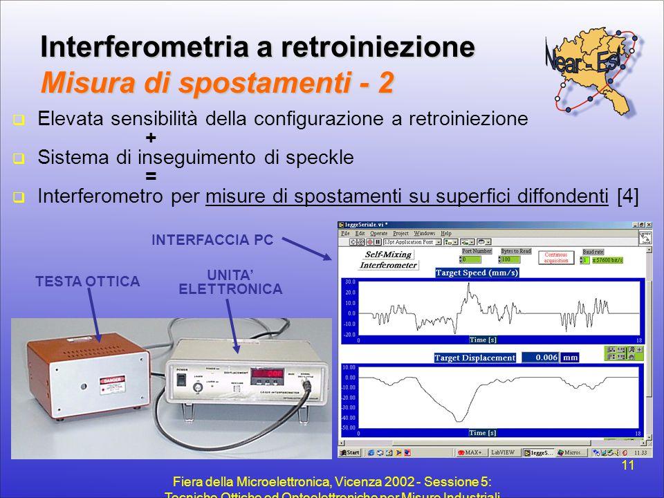 Interferometria a retroiniezione Misura di spostamenti - 2