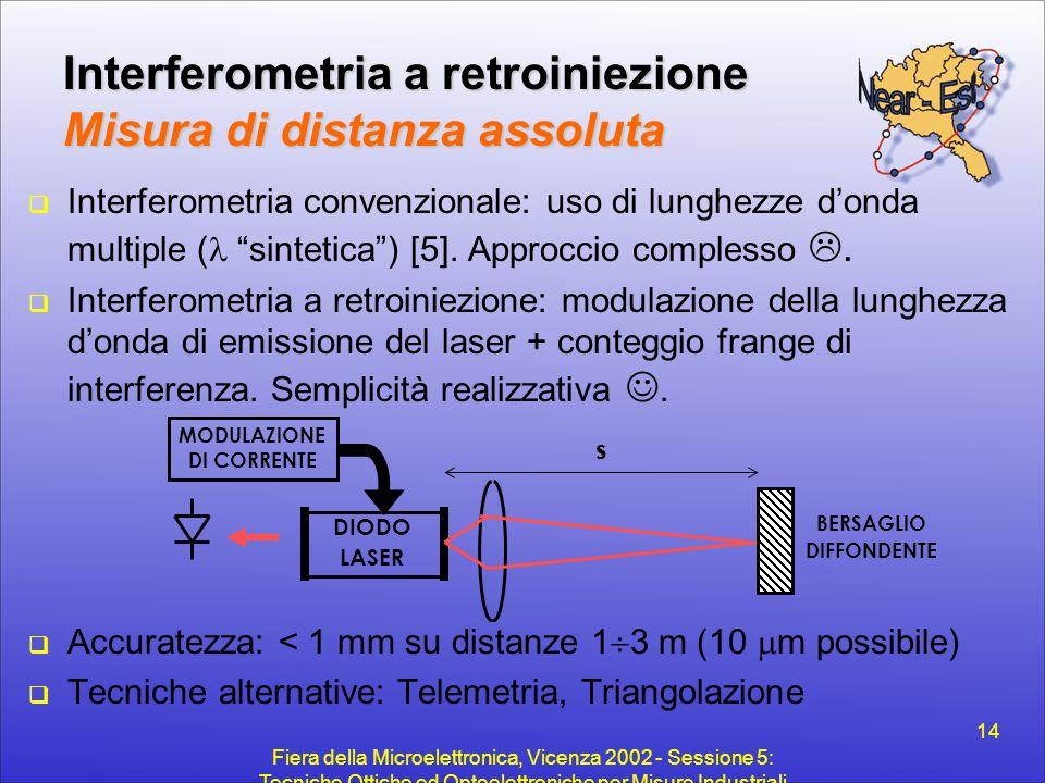 Interferometria a retroiniezione Misura di distanza assoluta