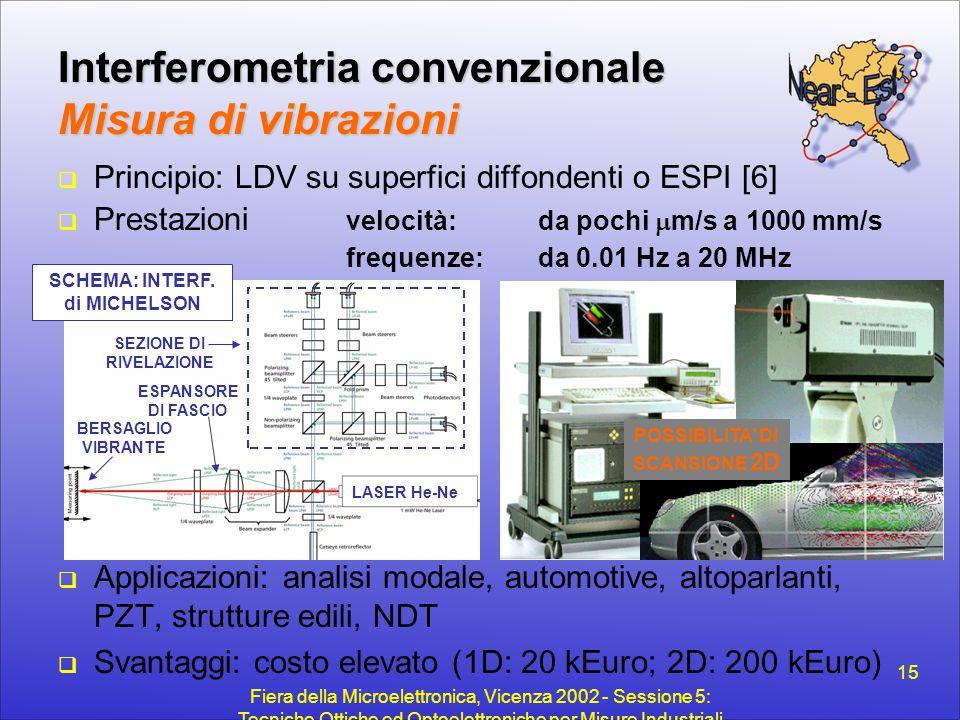 Interferometria convenzionale Misura di vibrazioni