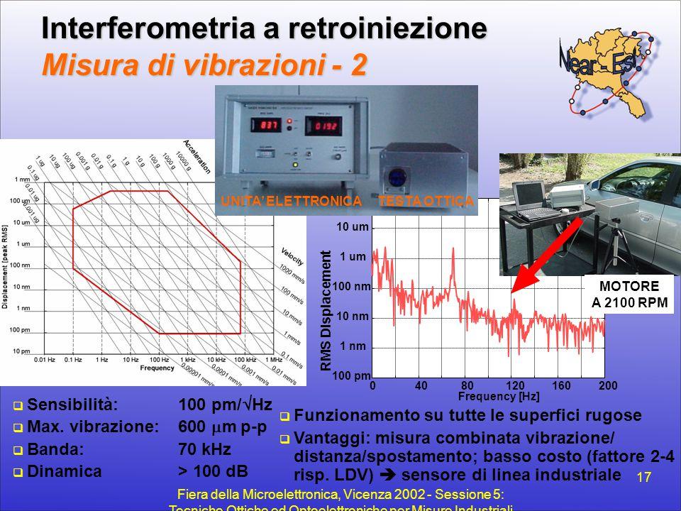 Interferometria a retroiniezione Misura di vibrazioni - 2