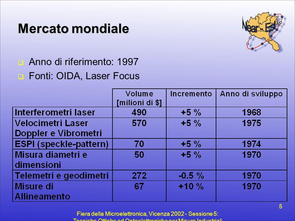Mercato mondiale Anno di riferimento: 1997 Fonti: OIDA, Laser Focus