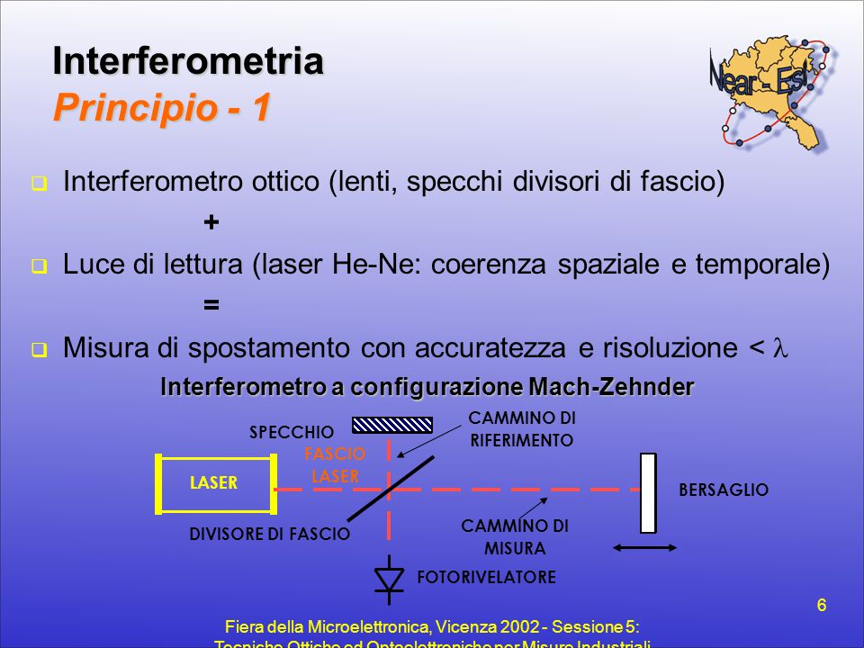 Interferometria Principio - 1