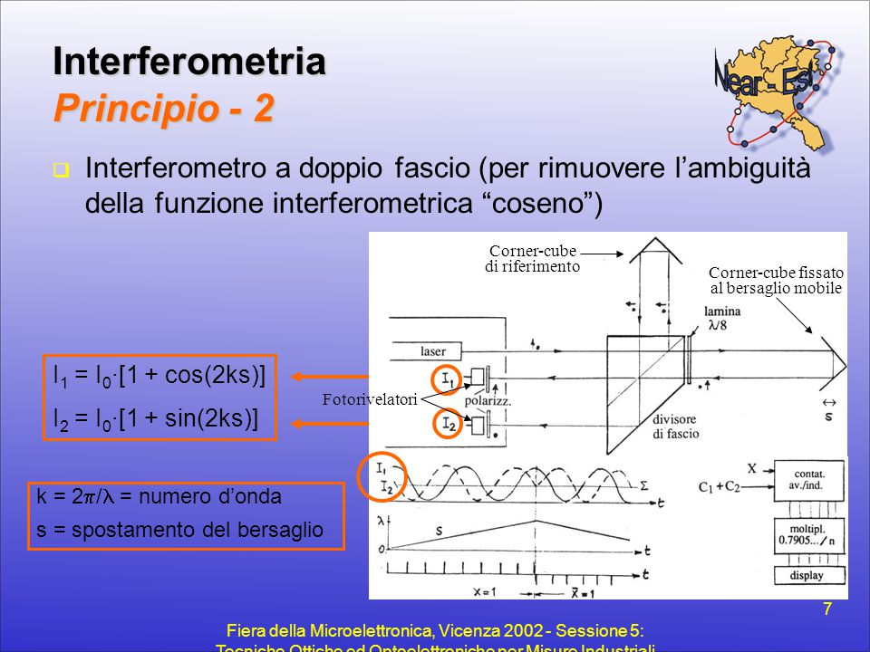 Interferometria Principio - 2