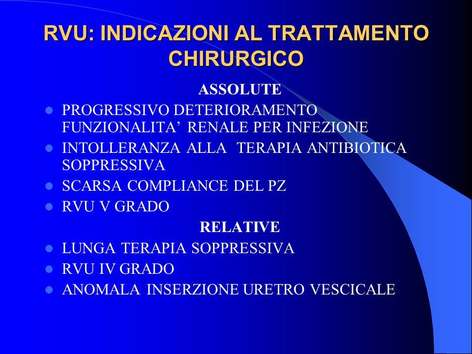 RVU: INDICAZIONI AL TRATTAMENTO CHIRURGICO