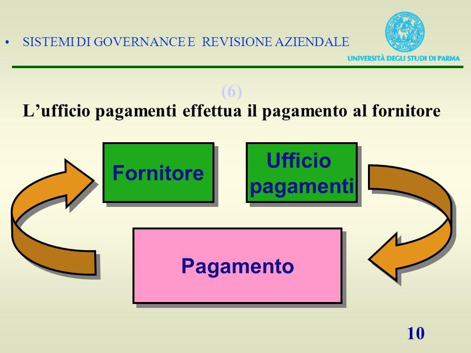 (6) L'ufficio pagamenti effettua il pagamento al fornitore