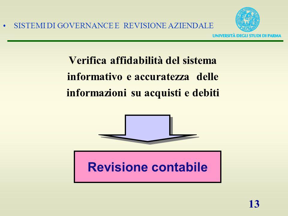 Revisione contabile Verifica affidabilità del sistema