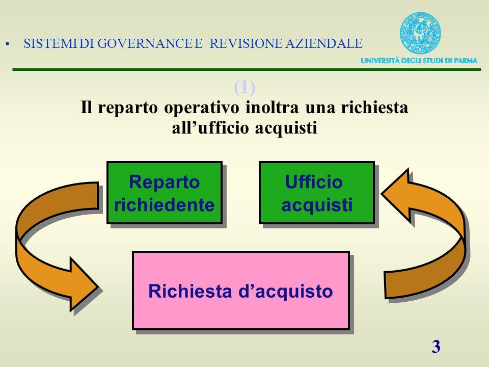 (1) Il reparto operativo inoltra una richiesta all'ufficio acquisti