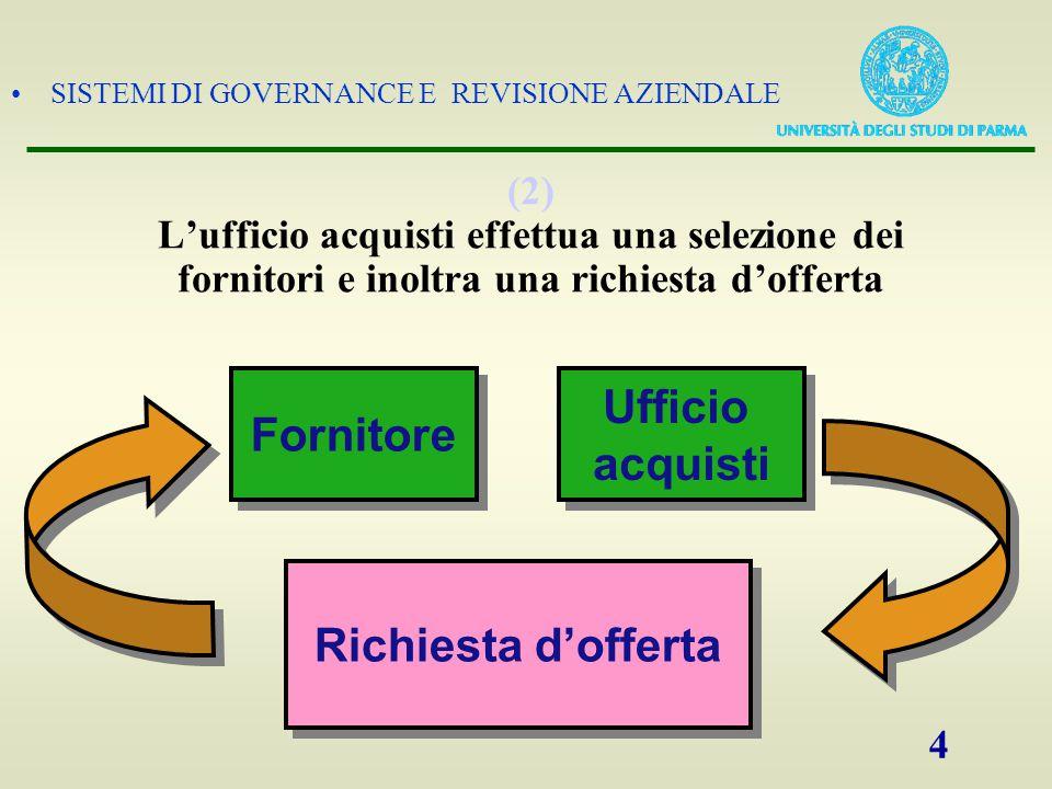 Fornitore Ufficio acquisti Richiesta d'offerta