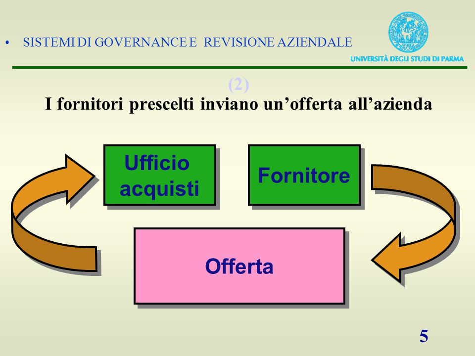 (2) I fornitori prescelti inviano un'offerta all'azienda