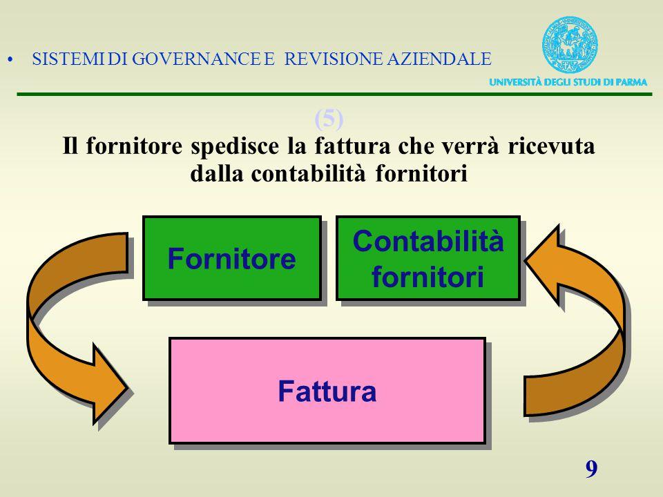 Fornitore Contabilità fornitori Fattura