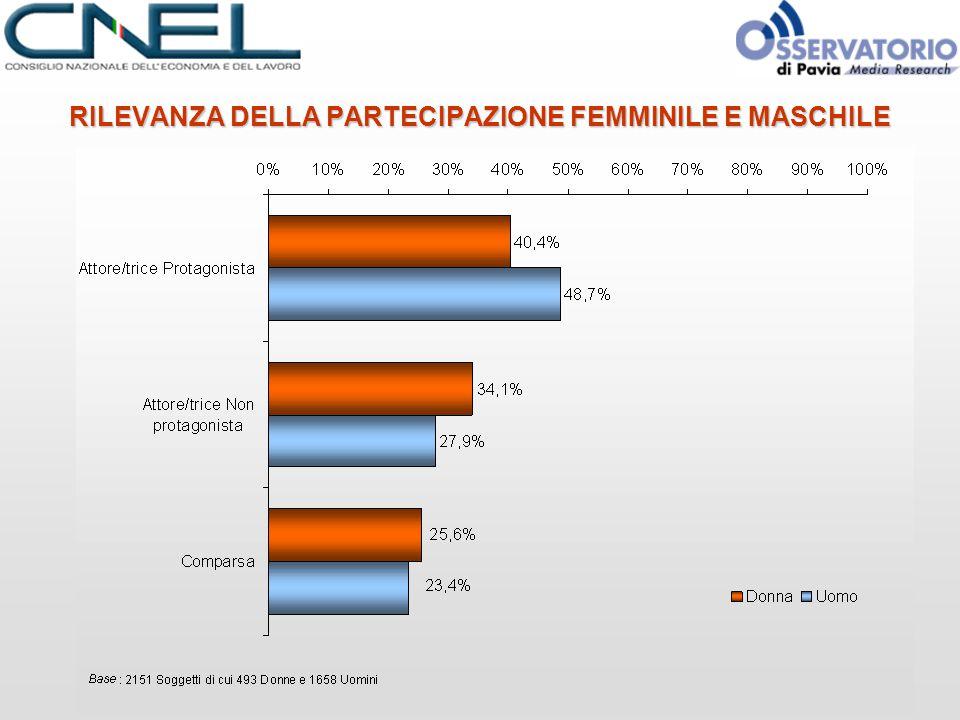 RILEVANZA DELLA PARTECIPAZIONE FEMMINILE E MASCHILE