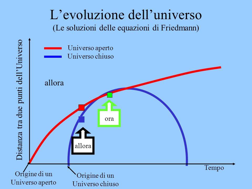 L'evoluzione dell'universo (Le soluzioni delle equazioni di Friedmann)