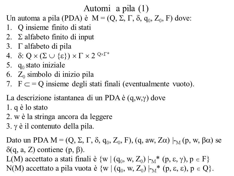 Automi a pila (1) Un automa a pila (PDA) è M = (Q, S, G, d, q0, Z0, F) dove: Q insieme finito di stati.