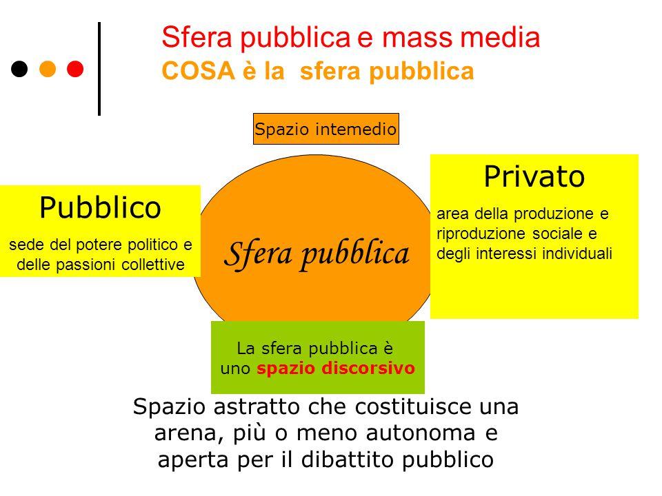Sfera pubblica e mass media COSA è la sfera pubblica