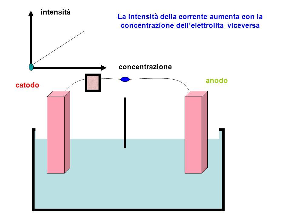intensità La intensità della corrente aumenta con la concentrazione dell'elettrolita viceversa. concentrazione.