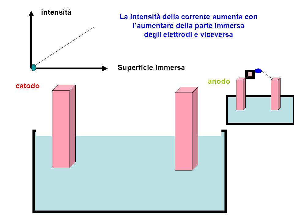 intensità La intensità della corrente aumenta con l'aumentare della parte immersa degli elettrodi e viceversa.