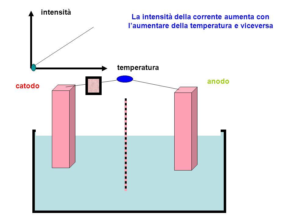 intensità La intensità della corrente aumenta con l'aumentare della temperatura e viceversa. temperatura.