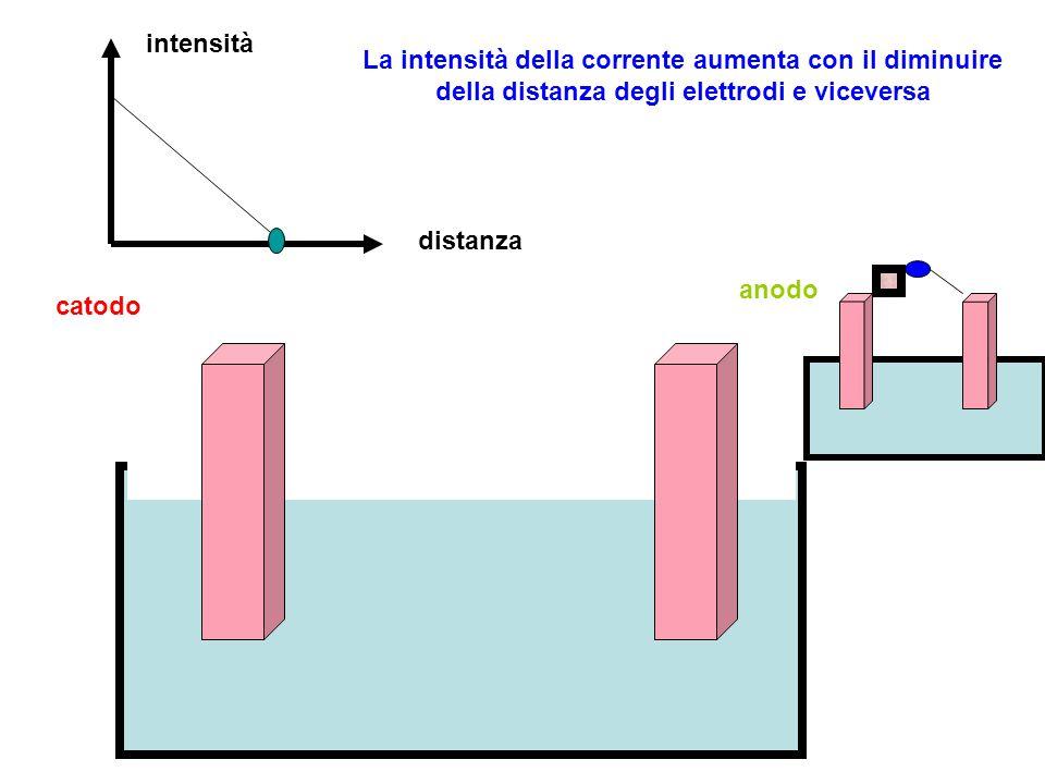 intensità La intensità della corrente aumenta con il diminuire della distanza degli elettrodi e viceversa.