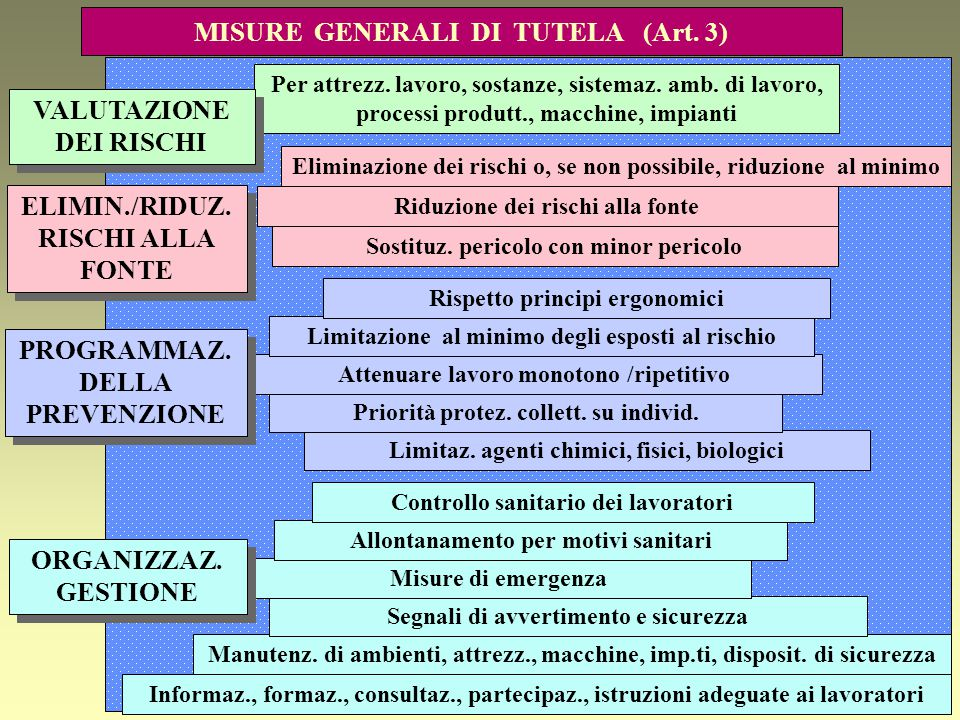 MISURE GENERALI DI TUTELA (Art. 3)