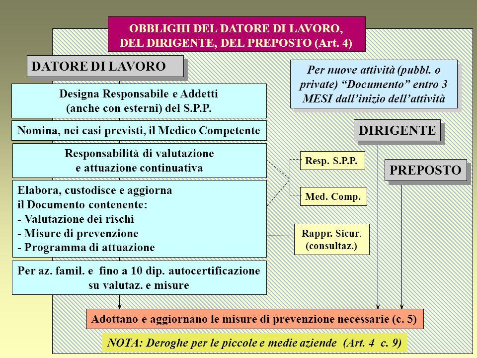 DATORE DI LAVORO DIRIGENTE PREPOSTO OBBLIGHI DEL DATORE DI LAVORO,
