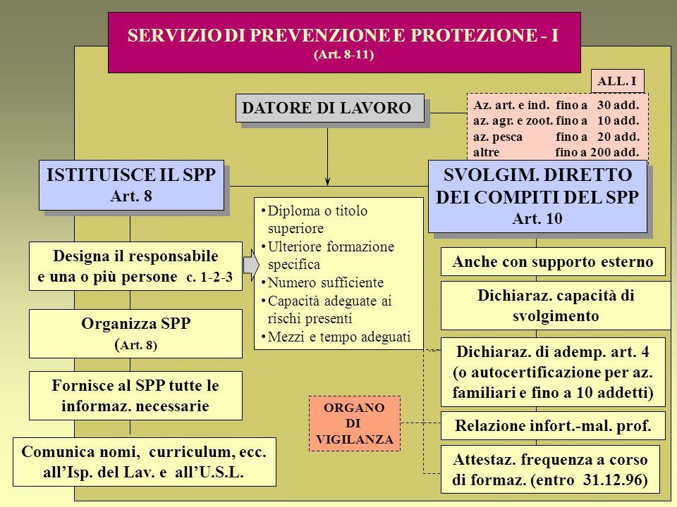 SERVIZIO DI PREVENZIONE E PROTEZIONE - I (Art. 8-11)