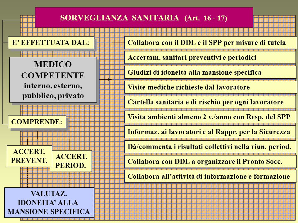 SORVEGLIANZA SANITARIA (Art. 16 - 17)