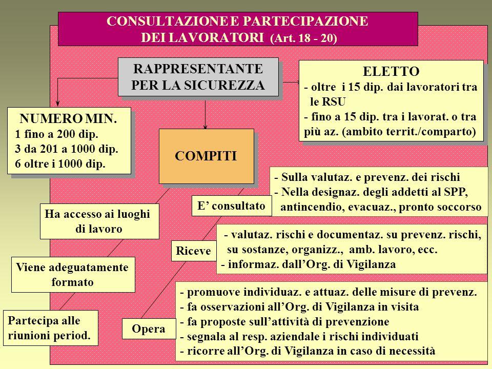 CONSULTAZIONE E PARTECIPAZIONE DEI LAVORATORI (Art. 18 - 20)
