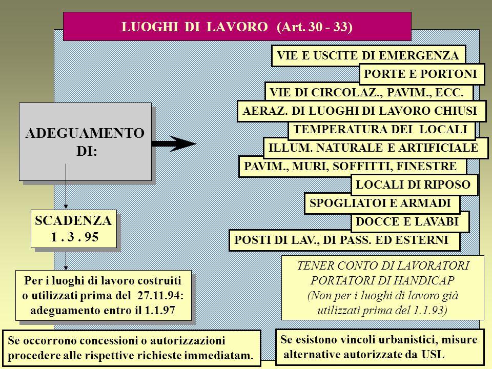 LUOGHI DI LAVORO (Art. 30 - 33)
