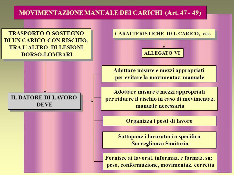 MOVIMENTAZIONE MANUALE DEI CARICHI (Art. 47 - 49)