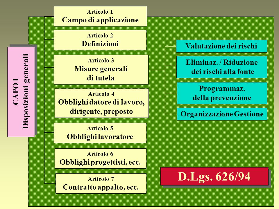 D.Lgs. 626/94 Disposizioni generali Campo di applicazione Definizioni