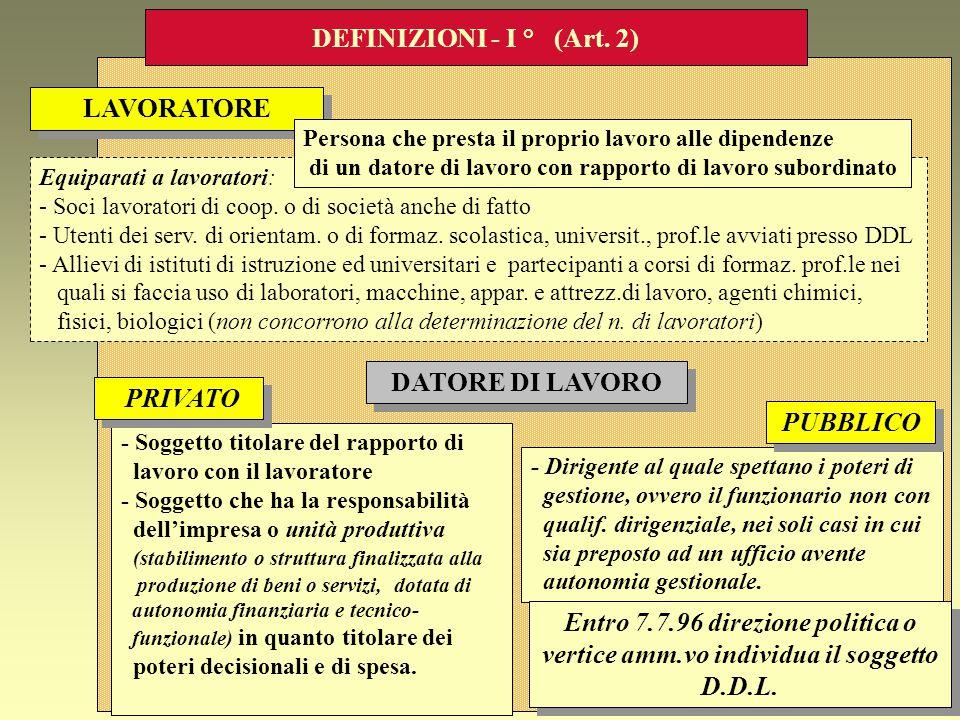 DEFINIZIONI - I ° (Art. 2) LAVORATORE DATORE DI LAVORO PRIVATO