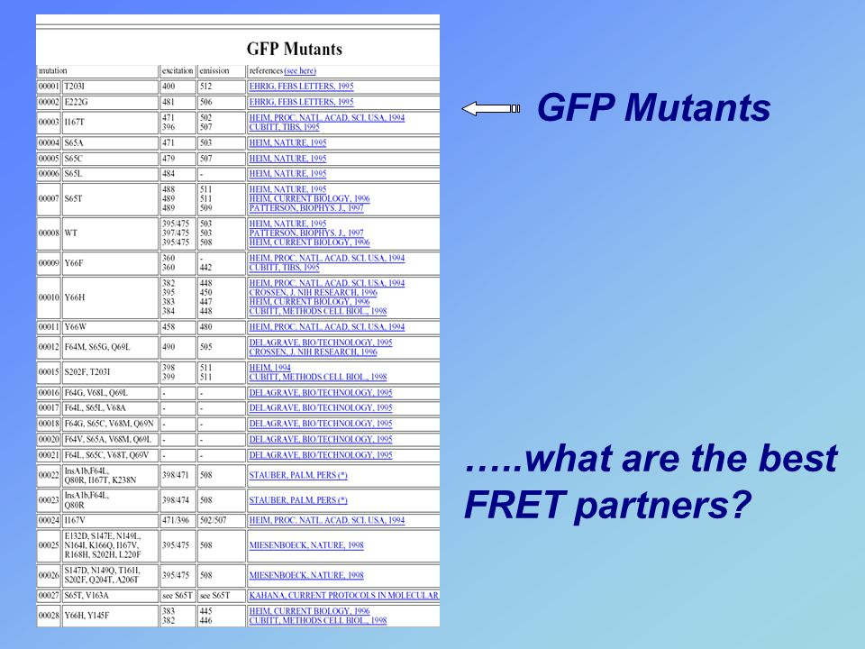 GFP Mutants …..what are the best FRET partners