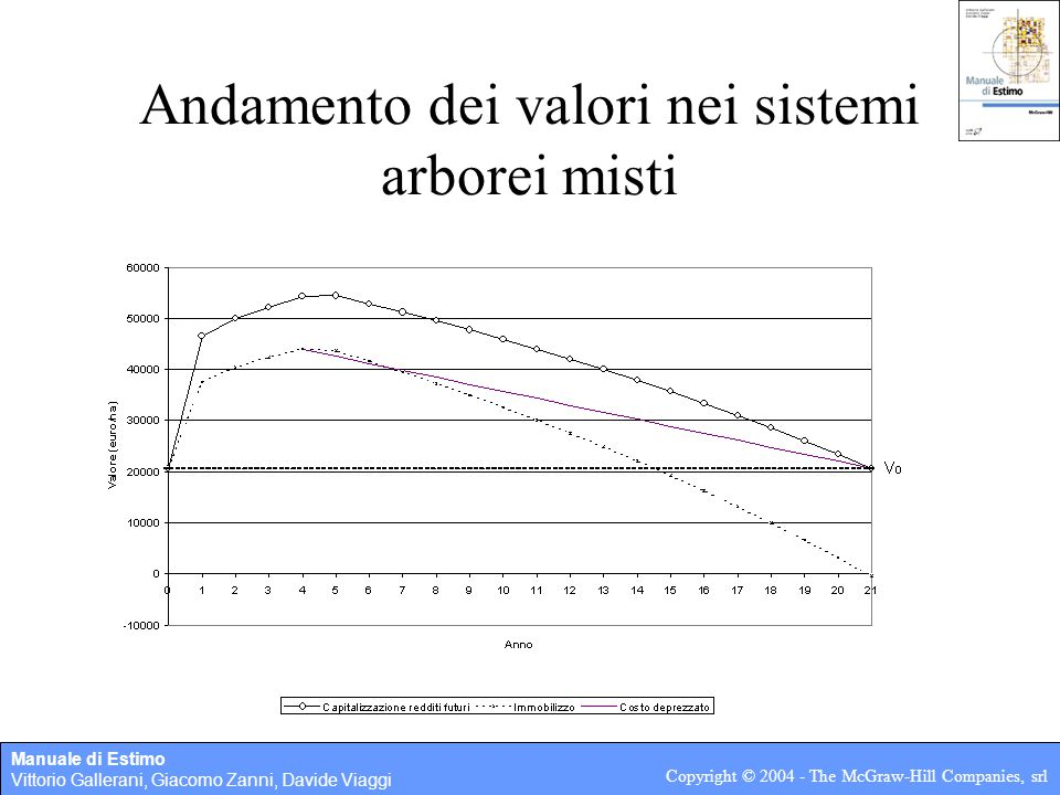 Andamento dei valori nei sistemi arborei misti