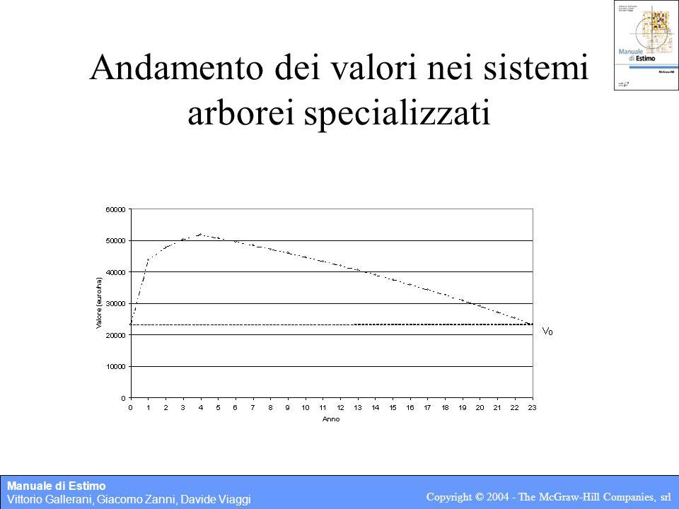 Andamento dei valori nei sistemi arborei specializzati