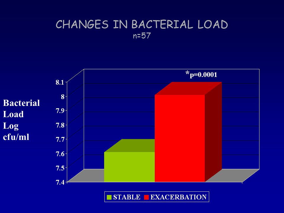 CHANGES IN BACTERIAL LOAD n=57