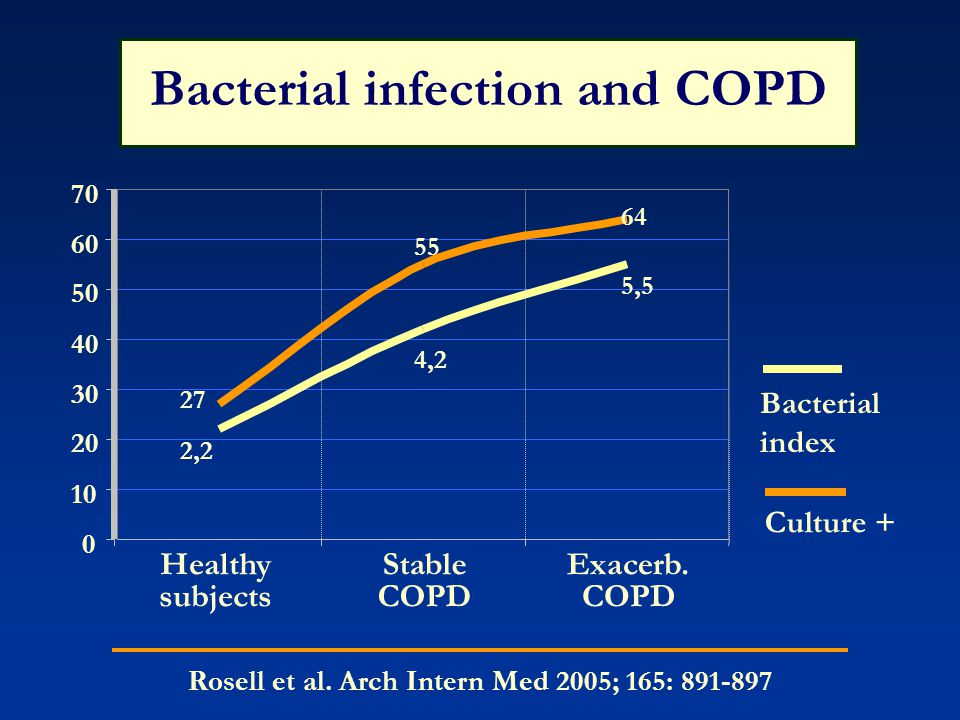 Bacterial infection and COPD