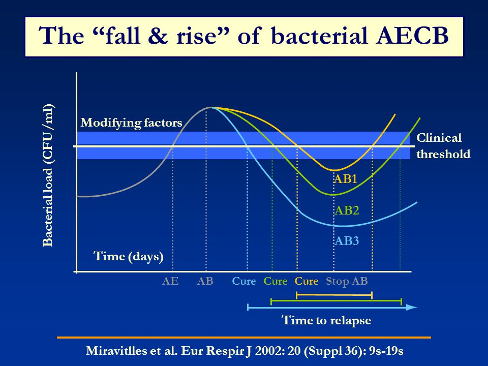 The fall & rise of bacterial AECB
