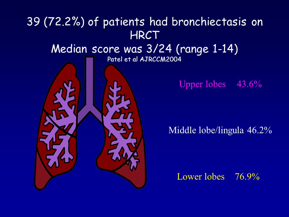 39 (72.2%) of patients had bronchiectasis on HRCT