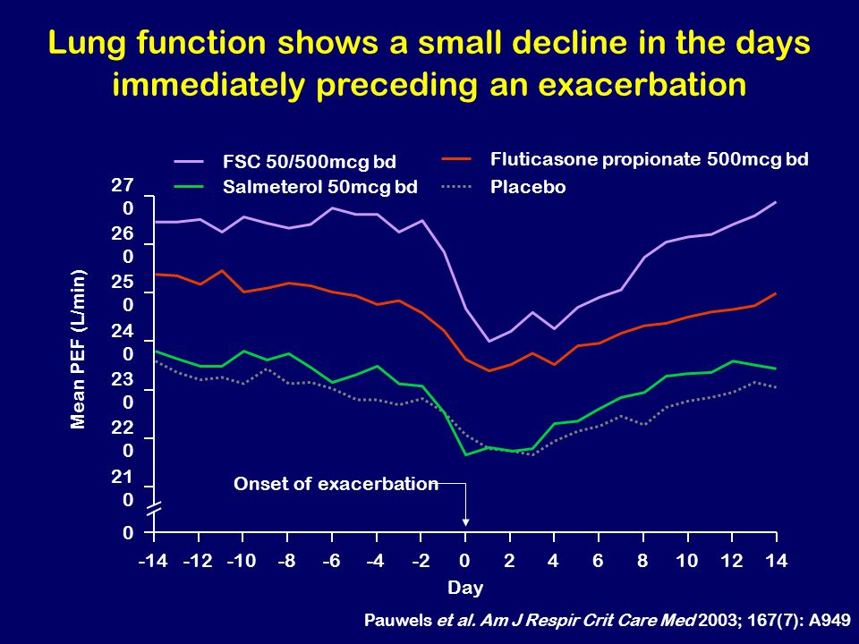 Lung function shows a small decline in the days immediately preceding an exacerbation