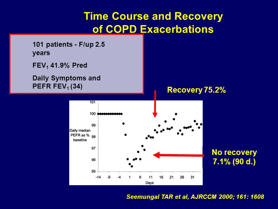 Time Course and Recovery of COPD Exacerbations