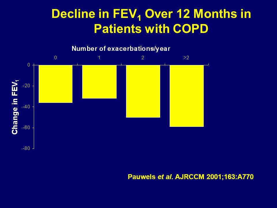 Decline in FEV1 Over 12 Months in Patients with COPD