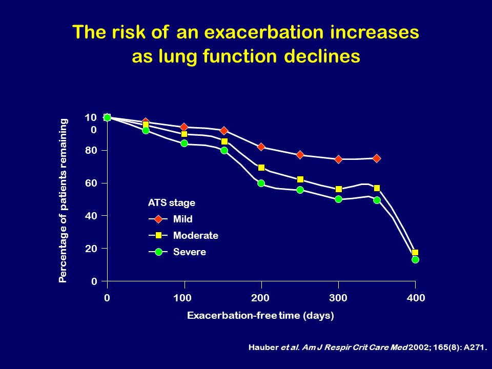 The risk of an exacerbation increases as lung function declines