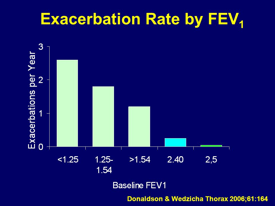 Exacerbation Rate by FEV1