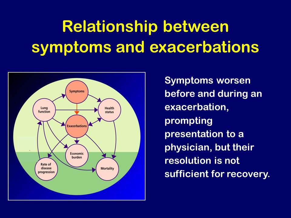 Relationship between symptoms and exacerbations